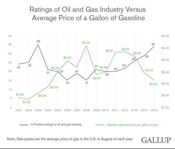 Trend, 2001-2015: Ratings of Oil and Gas Industry Versus Average Price of a Gallon of Gasoline (in August of each year)