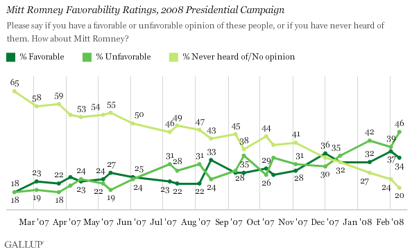 Trend: Mitt Romney Favorables, 2008 Presidential Campaign