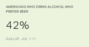 Americans Still Favor Beer Over Other Alcoholic Beverages