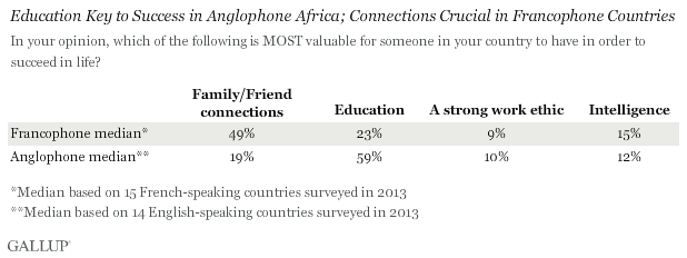 Most Valuable Asset to Succeed in Life by Francophone vs. Anglophone countries in Africa
