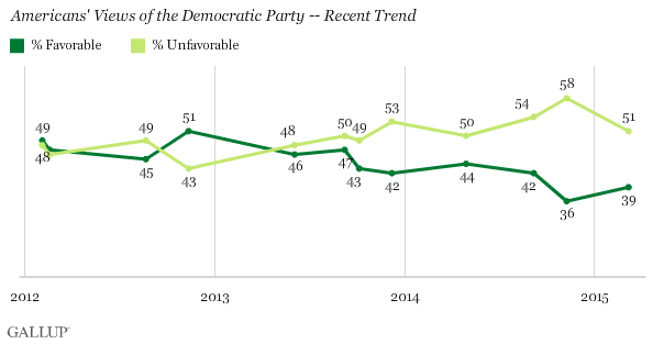 Americans' Views of the Democratic Party -- Recent Trend