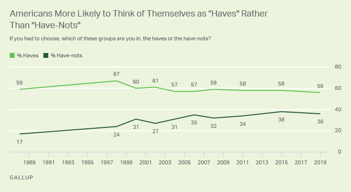 "Line graph. In line with most previous readings, 56% of U.S. adults describe themselves as ""haves"" rather than ""have-nots."""