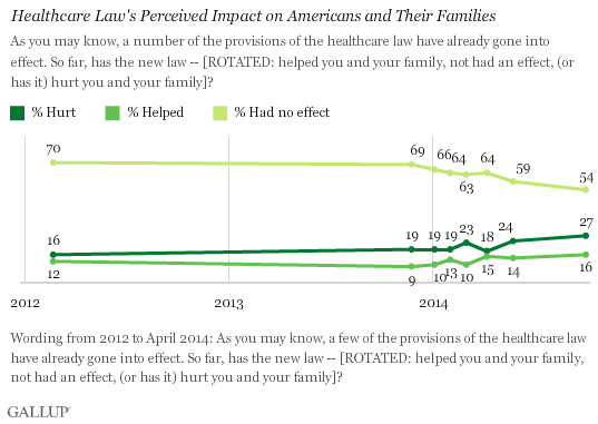 Trend: Healthcare Law's Perceived Impact on Americans and Their Families