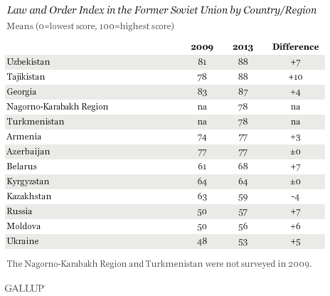 Law and Order Index in the Former Soviet Union by Country/Region