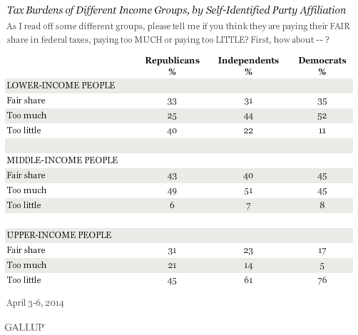 Tax Burdens of Different Income Groups, by Self-Identified Party Affiliation
