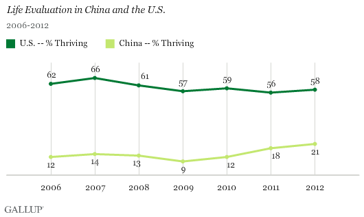 Life Evaluation in China and the U.S., 2006-2012