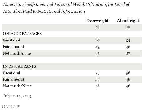 Americans' Self-Reported Personal Weight Situation, by Level of Attention Paid to Nutritional Information, July 2013