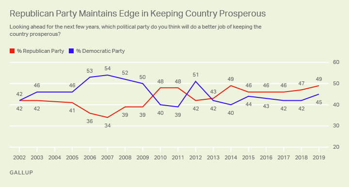 Line graph. Americans' views of which party will do a better job keeping the country prosperous.
