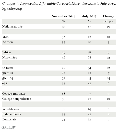 Changes in Approval of Affordable Care Act, November 2014 to July 2015, by Subgroup