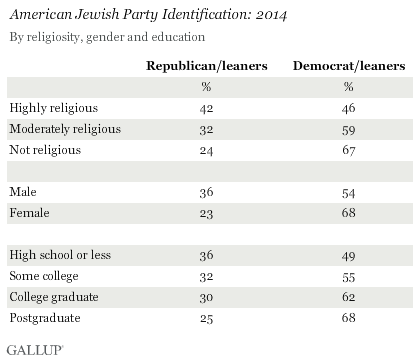 American Jewish Party Identification: 2014