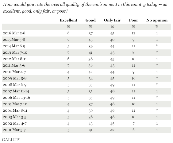 How would you rate the overall quality of the environment in this country today -- as excellent, good, only fair, or poor?