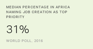 Africans Name Job Creation as Top Priority for Governments