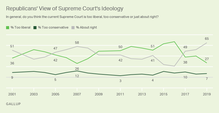 Line graph. U.S. Republican's views of the Supreme Court's political Ideology.