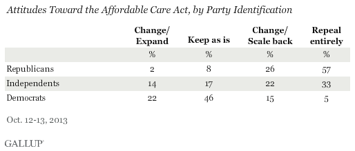 Attitudes Toward the Affordable Care Act, by Party Identification, October 2013