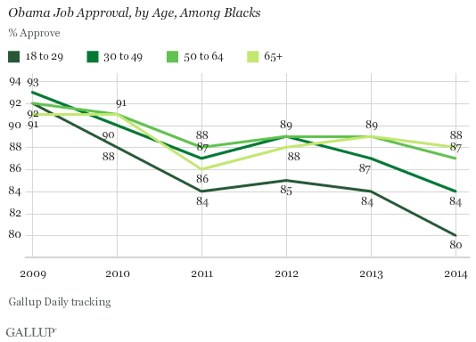 Trend: Obama Job Approval, by Age, Among Blacks