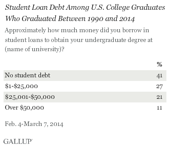 Student Loan Debt Among U.S. College Graduates Who Graduated Between 1990 and 2014