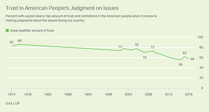 Line chart showing percentage of confidence in American people's judgement about issues facing the country since 1974.
