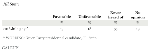 Favorability Ratings of Jill Stein