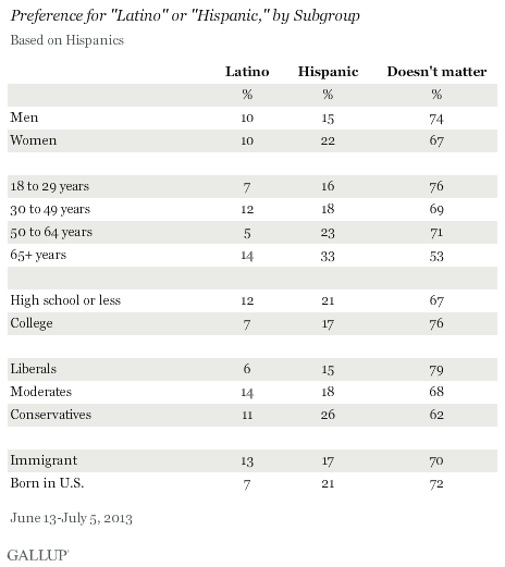 "Preference for ""Latino"" or ""Hispanic,"" by Subgroup, June-July 2013"