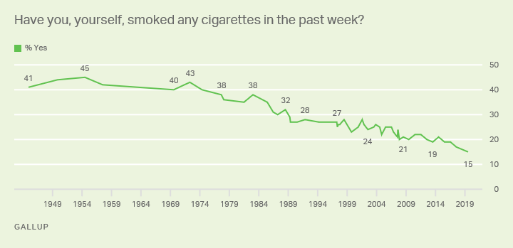 Have you, yourself, smoked any cigarettes in the past week?