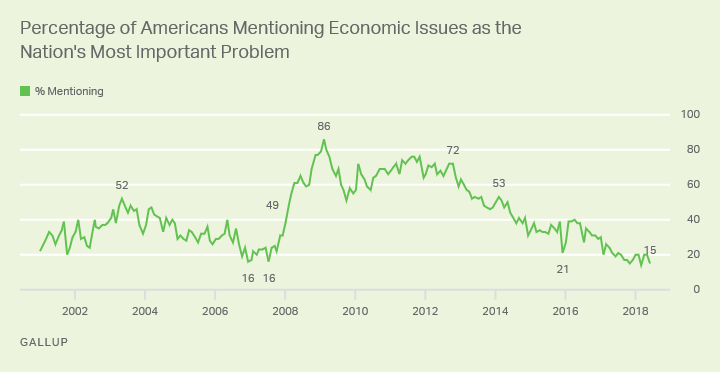 Line graph: % of Americans mentioning economic issues as most important U.S. problem. High of 86% in Feb 2009; currently 15% (Jun 2018).