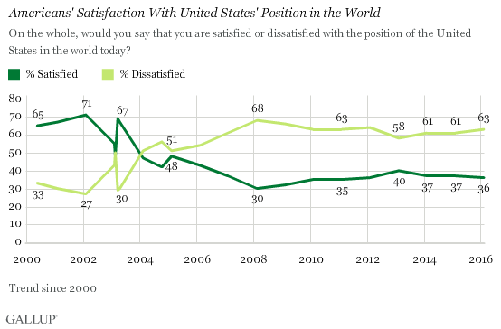 Trend: Americans' Satisfaction With United States' Position in the World