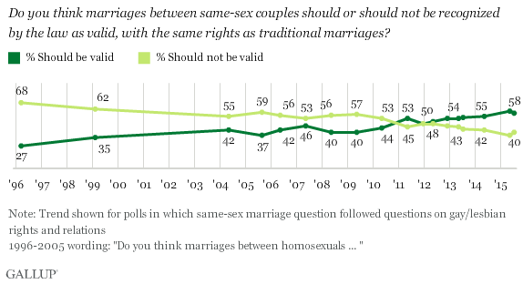 Trend: Should same-sex marriages be recognized by the law as valid, or not?