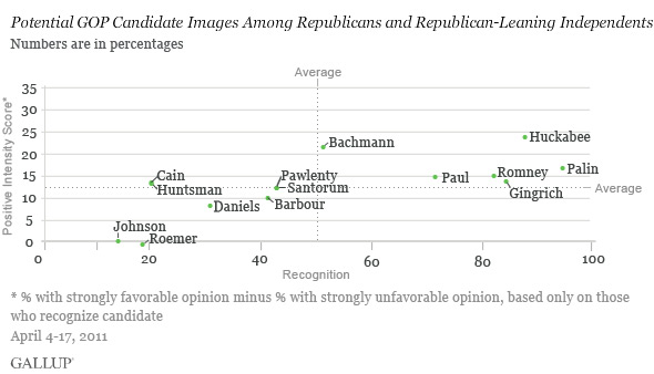 Potential GOP Candidate Images Among Republicans and Republican-Leaning Independents, April 4-17, 2011