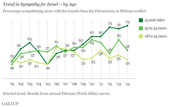 Trend in Sympathy for Support for Israel -- by Age