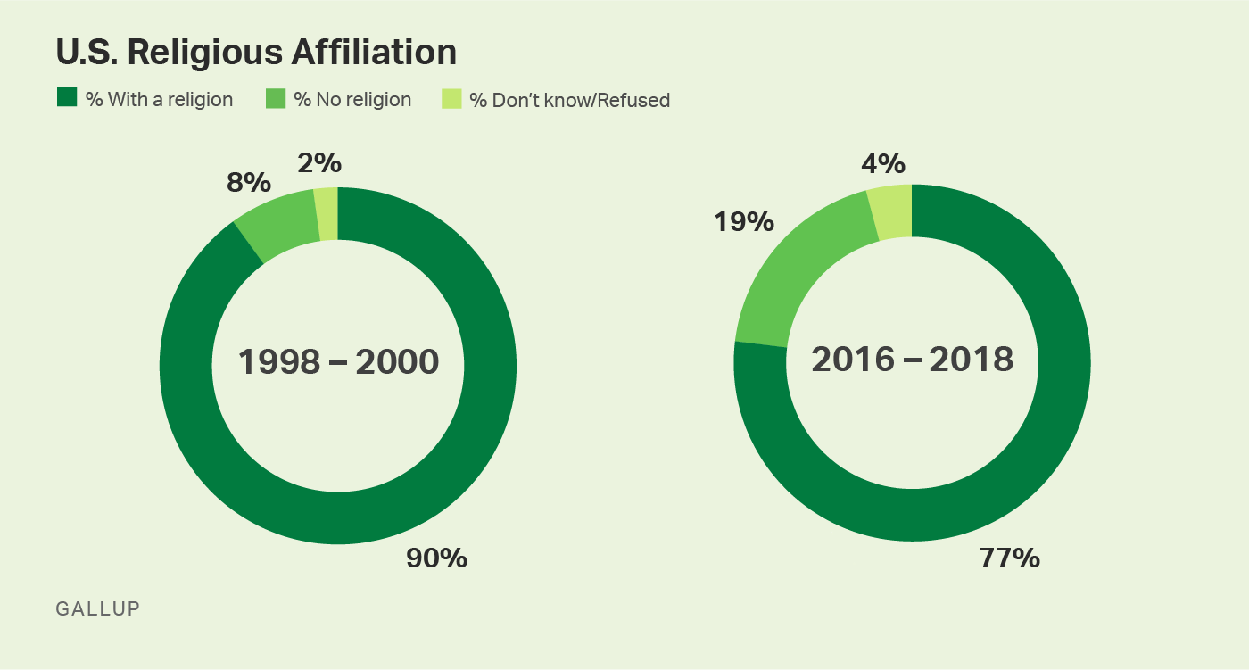 Pie graph. 19% of U.S. adults have no religious affiliation, up from 8% two decades ago.