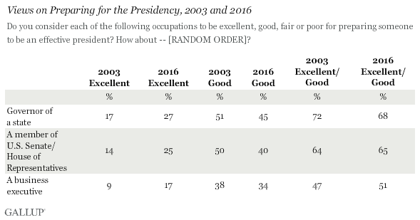 Views on Preparing for the Presidency, 2003 and 2016