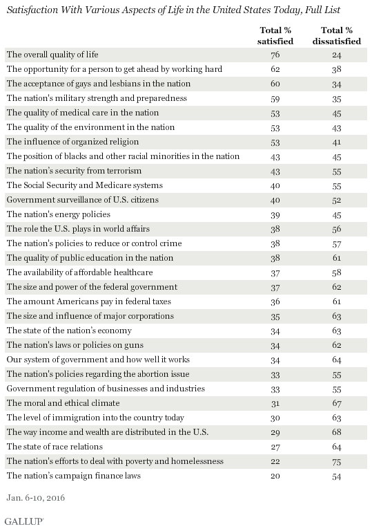 Satisfaction With Various Aspects of Life in the United States Today, Full List, January 2016