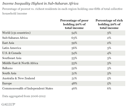 Income Inequality Highest in Sub-Saharan Africa