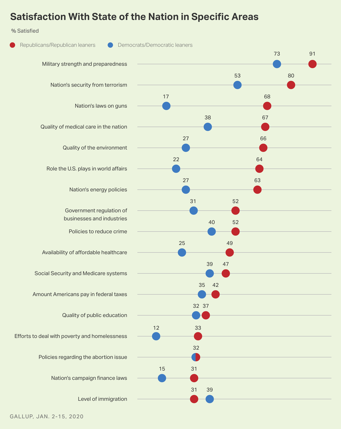 Chart showing percentages of Republicans and Democrats satisfied with each of 17 specific issues facing the country.