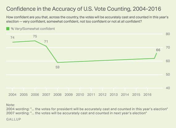 Confidence in the Accuracy of U.S. Vote Counting, 2004-2016