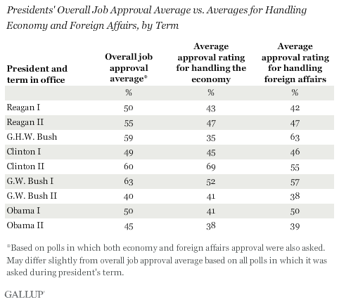 Last 9 presidents and their Approval Ratings on Overall Job, Economy, and Foreign Affairs
