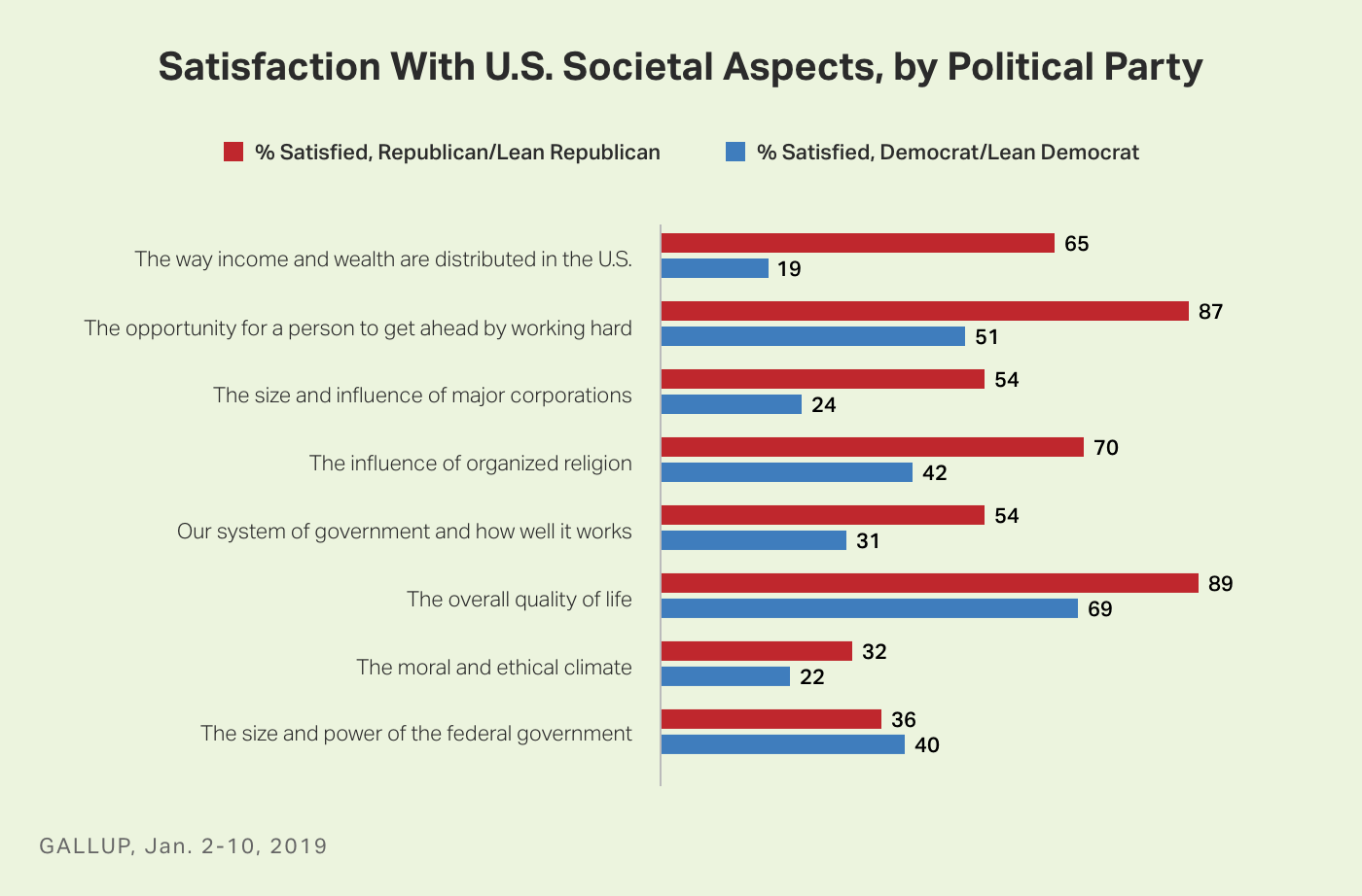 Bar graph. Republicans' and Democrats' satisfaction with eight aspects of U.S. society.