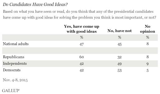 Do Candidates Have Good Ideas? November 2015 results