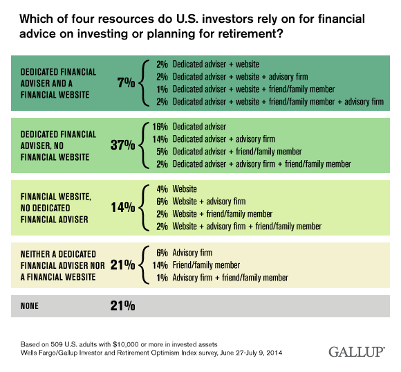 Which of four resources do U.S. investors rely on for financial advice on investing or planning for retirement? June-July 2014