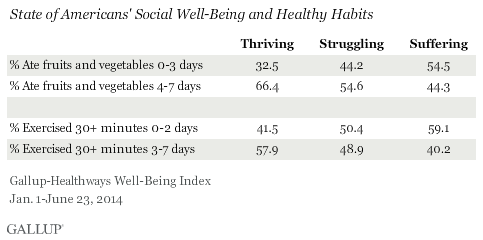 State of Americans' Social Well-Being by BMI Category