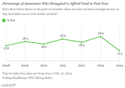 Percentage of Americans Who Struggled to Afford Food in Past Year