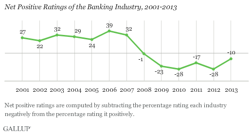 Trend: Net Positive Ratings of the Banking Industry, 2001-2013