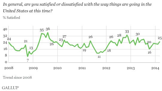 Trend: Satisfaction With the Way Things Are Going in the U.S.