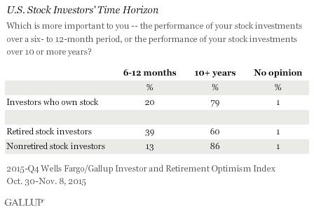 U.S. Stock Investors' Time Horizon