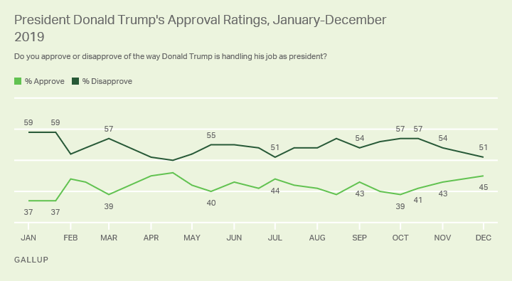 Line graph. Donald Trump's approval ratings since January 2019, currently at 45% approval.