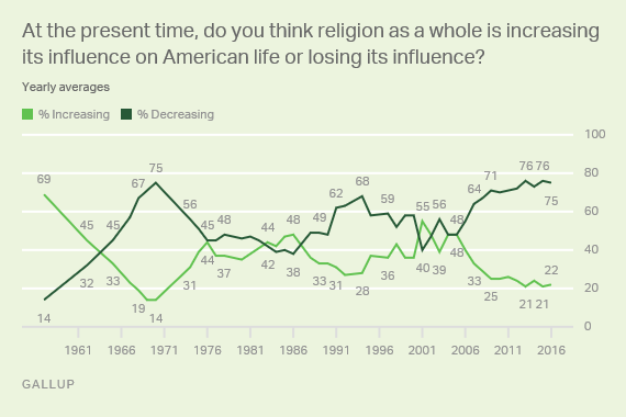 At the present time, do you think religion as a whole is increasing its influence on Americans life or losing its influence?
