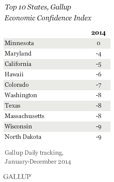 Top 10 States, Gallup Economic Confidence Index, 2014