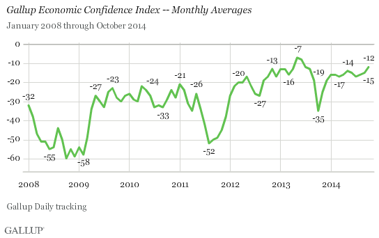 Trend: Gallup Economic Confidence Index -- Monthly Averages