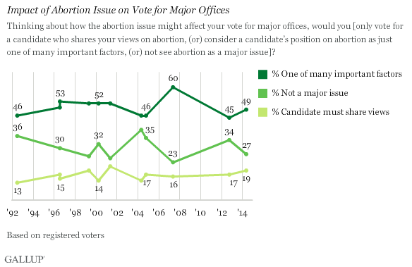 Impact of Abortion Issue on Vote for Major Offices
