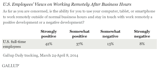 U.S. Employees' Views on Working Remotely After Business Hours